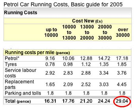 car running costs 2005